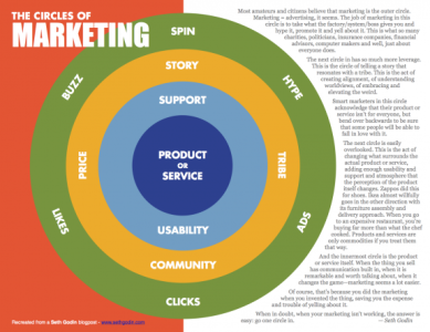 circles-of-marketing-seth-godin
